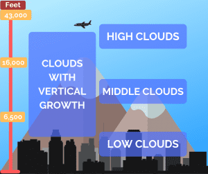 Categories of Cloud Formations