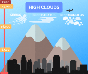 Types of high clouds