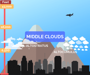 Middle clouds