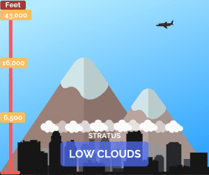 Stratus clouds graphic